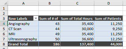 PivotTable is formatted
